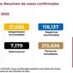 MÉXICO CON 65 MIL 856 CASOS DE COVID-19; 7, 179 MUERTES